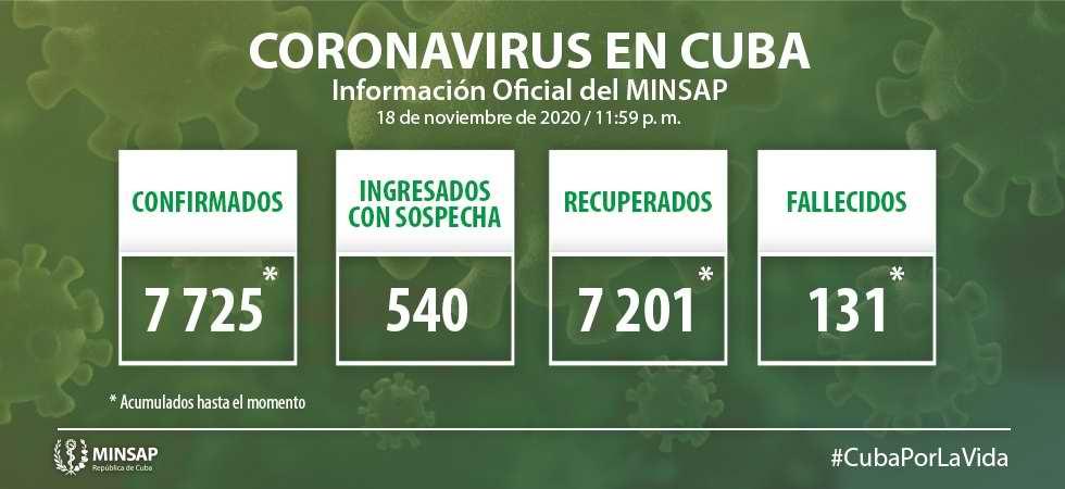 COVID-19 en Cuba: Reportan 21 nuevos casos positivos