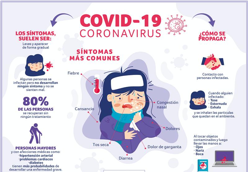 COVID-19 y congestión nasal