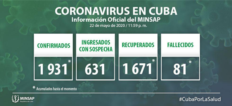 Reportan 15 nuevos casos positivos a la COVID-19 en Cuba