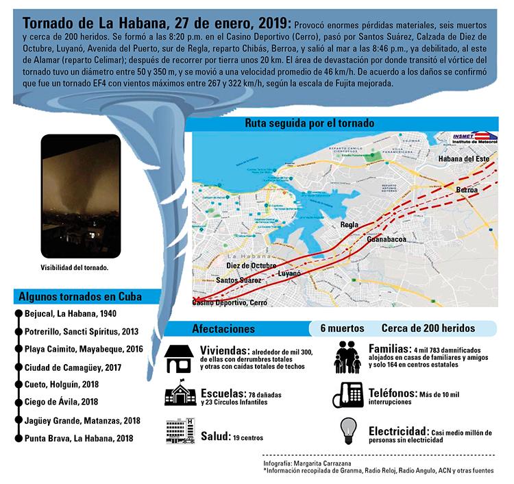 Tornado Habanna 27 de enero de 2019