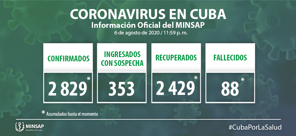 Cuba reports 54 new cases of COVID-19 over the past 24 hours