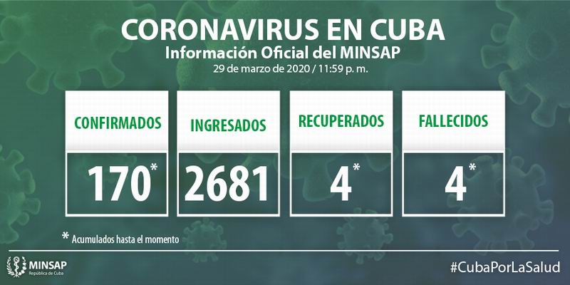 Cuba reports 31 new cases of COVID-19, 170 in total