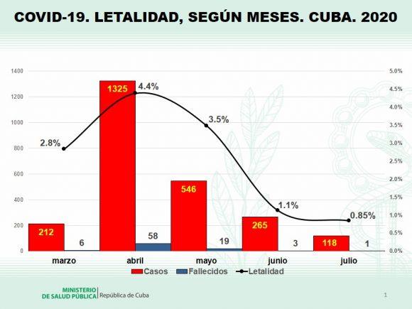 El Sistema de Salud cubano en la etapa de recuperación