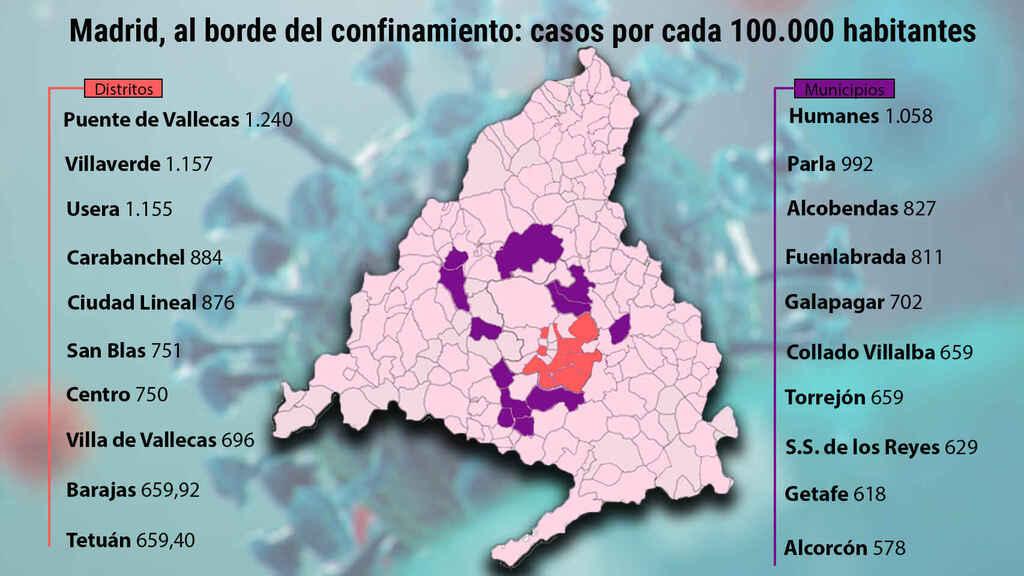 Adoptan nuevas restricciones en comunidad autónoma madrileña ante avance de la COVID-19