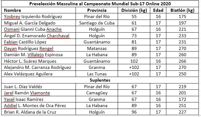 Anuncia Cuba preselección a mundiales sub-17 y juvenil de pesas