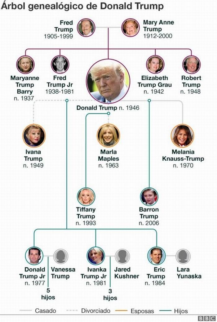 El libro de la sobrina de Trump es, en el fondo, un largo psicoanálisis de la familia