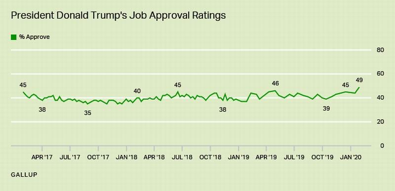 Una encuesta de la empresa Gallup determinó que el índice de aprobación de Trump alcanzó el 49 por ciento