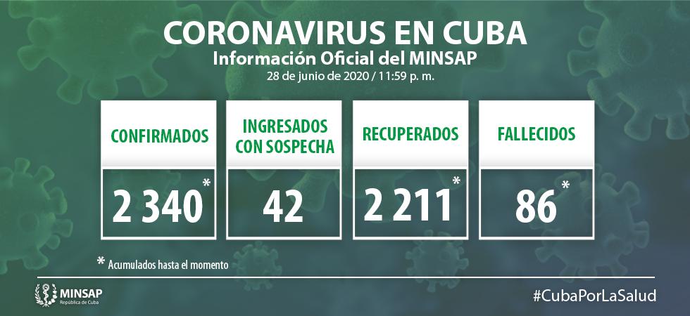 Suma Cuba 8 nuevos casos positivos a la Covid-19