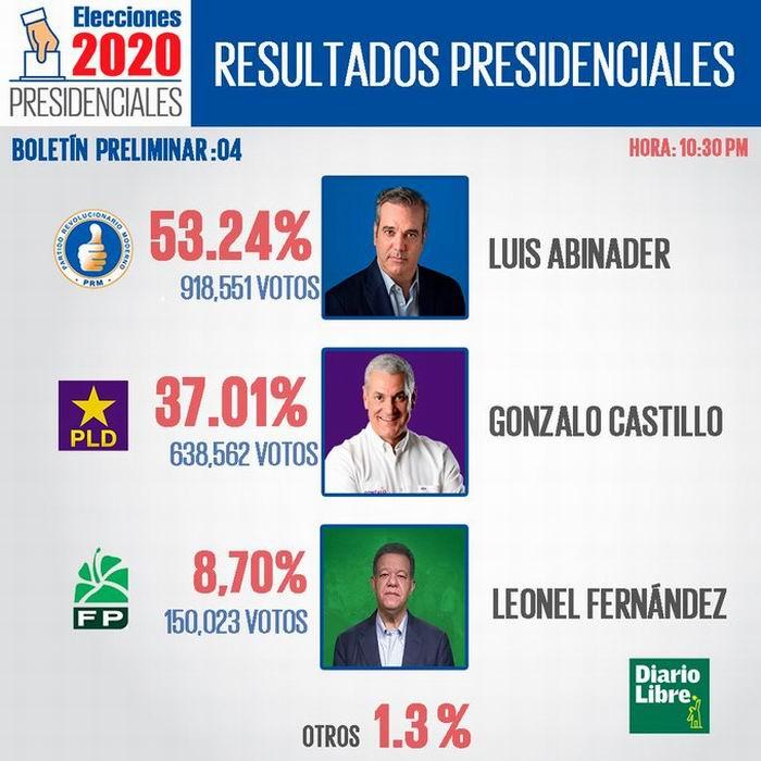Quiénes fueron los candidatos en República Dominicana