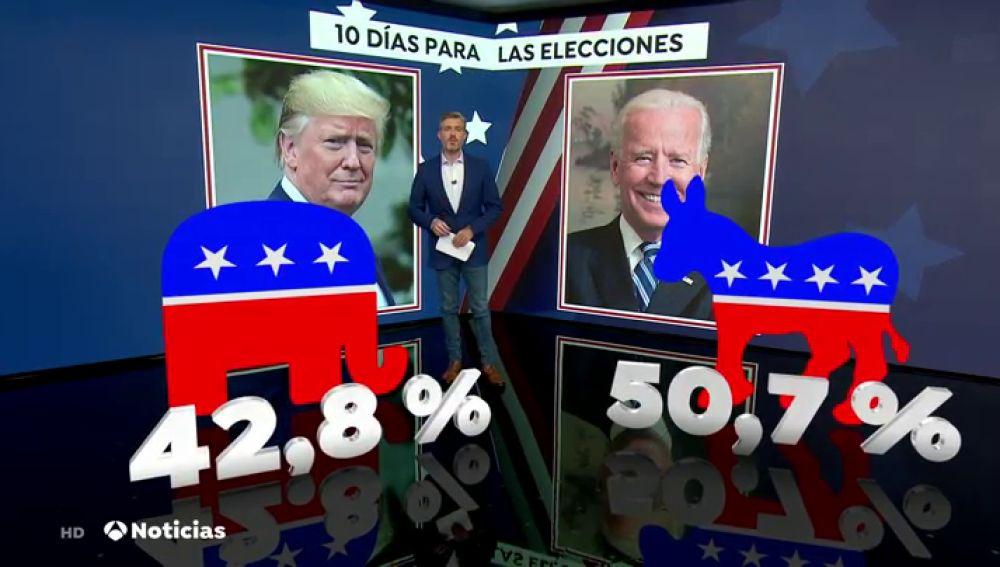 https://www.radiorebelde.cu/images/images/2020/mundo/trump-biden-encuestas.jpg