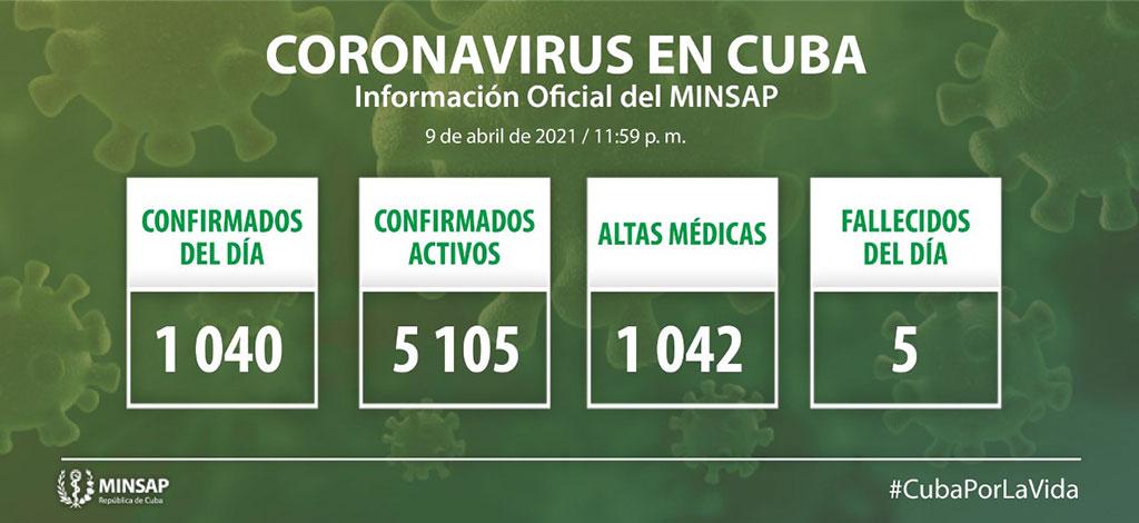 Cuba diagnostica 1040 nuevos casos de COVID-19 y cinco fallecidos (+Video)