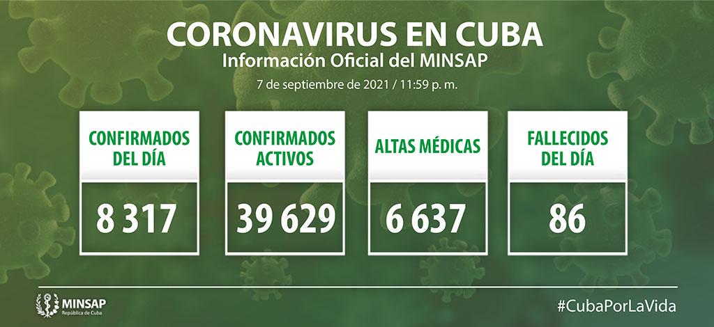 COVID-19 en Cuba: el MINSAP reporta 8 mil 317 casos positivos y 86 fallecidos (+Video)