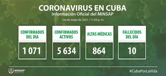 Lamenta Cuba fallecimiento de 10 pacientes y confirma 1071 casos positivos a la COVID-19