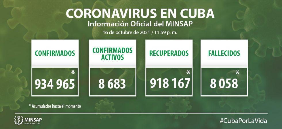 COVID-19 en Cuba: 2 197 nuevos casos y 21 fallecidos