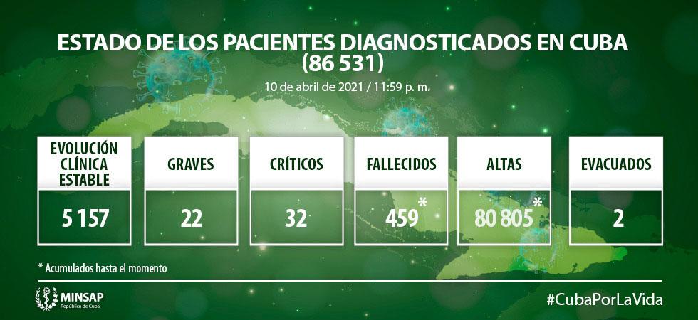 Cuba diagnostica 959 nuevos casos de COVID-19 y seis fallecidos