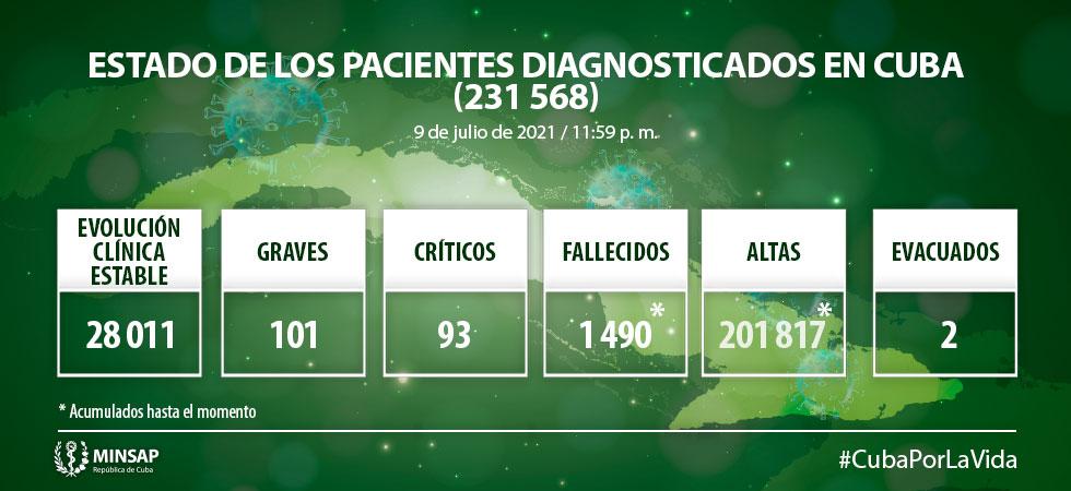 Reporta Cuba 6 mil 750 casos positivos a la COVID-19 y 31 fallecidos