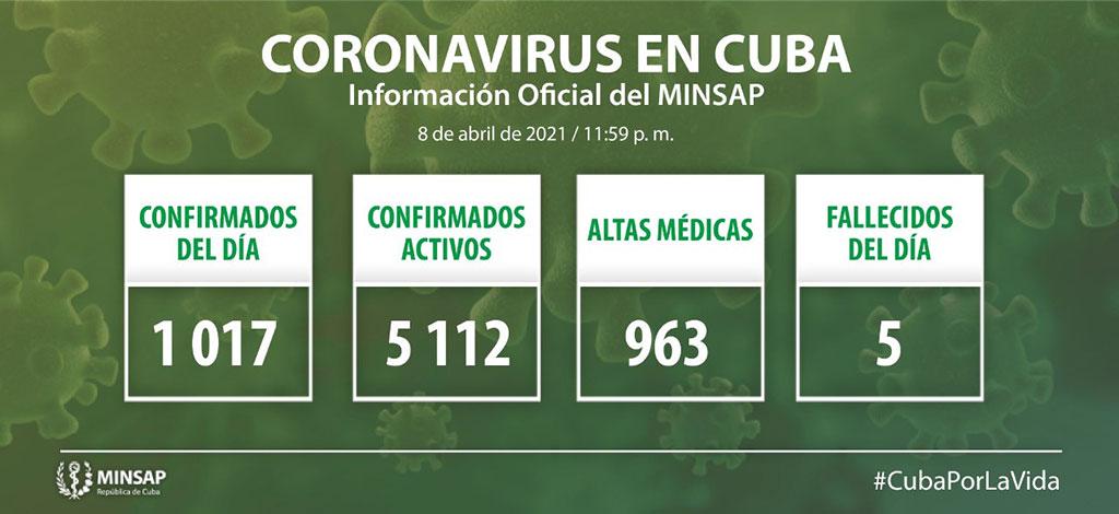 Reporta Cuba 1017 nuevos casos de Covid-19 y cinco fallecidos (+Video)