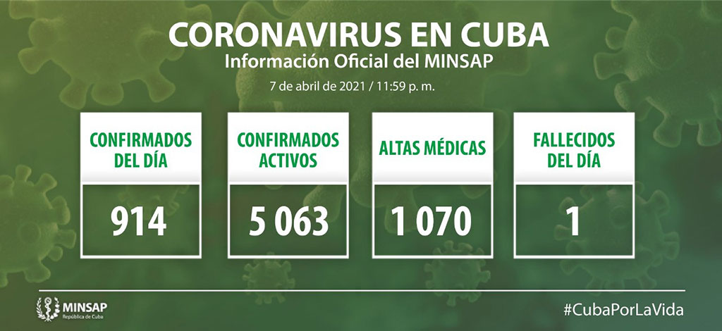 Reporta Cuba 914 nuevos casos de Covid-19 y un fallecido