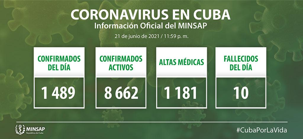 Reporta Cuba mil 489 nuevos casos de COVID-19 y diez fallecidos