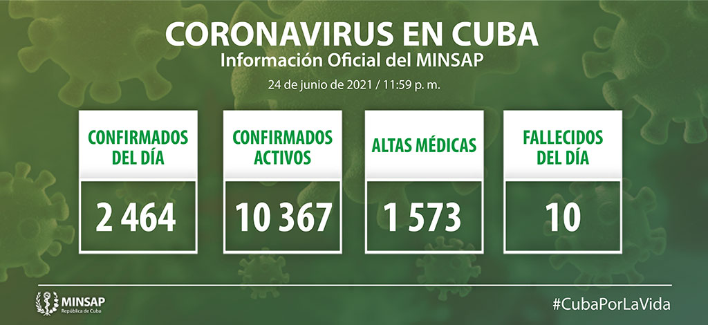 Cuba reports 2 464 positive cases, the highest number since first COVID-19 infection