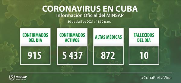 Confirman en Cuba 915 nuevos casos positivos a la COVID-19