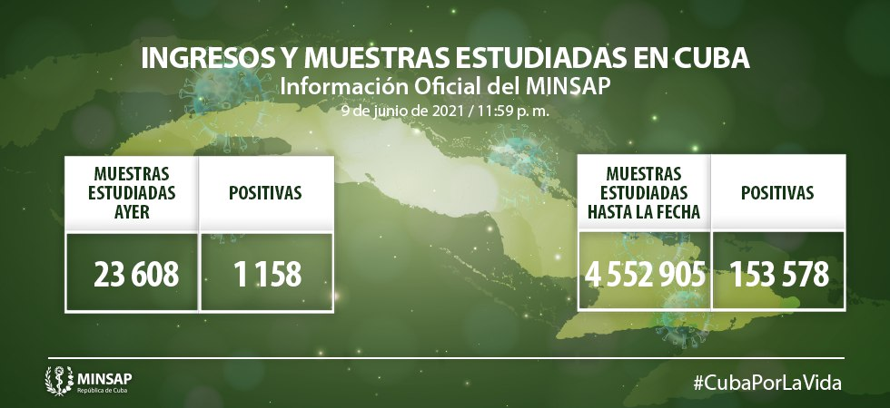 Confirma Cuba 1158 casos positivos a la COVID-19