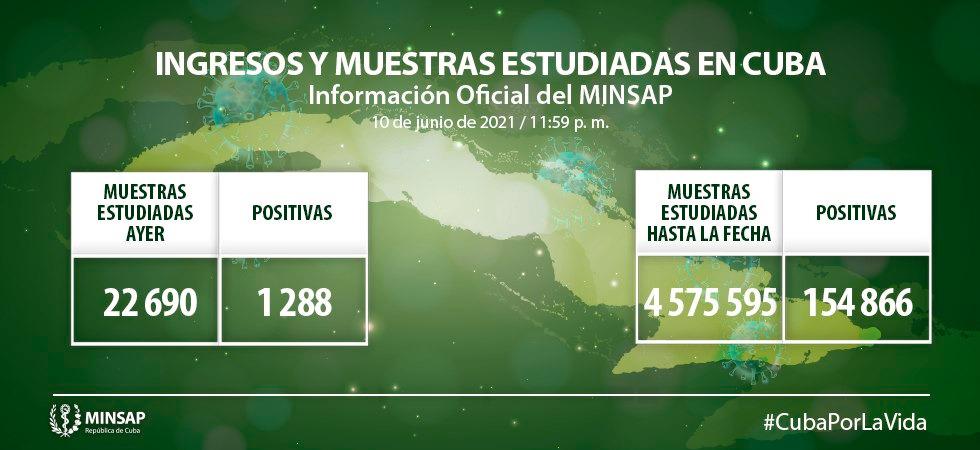 Reporta Cuba 1288 nuevos casos positivos a la COVID-19