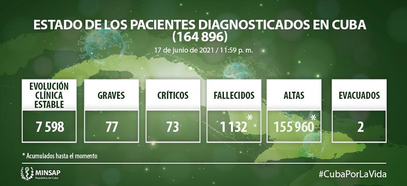 Confirman en Cuba 1481 nuevos casos positivos a la COVID-19