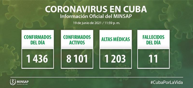 Reporta Cuba 1436 nuevos casos positivos a la COVID-19
