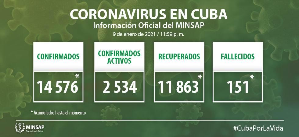Cuba suma 388 nuevos casos de COVID-19, tres fallecidos y 181 altas médicas