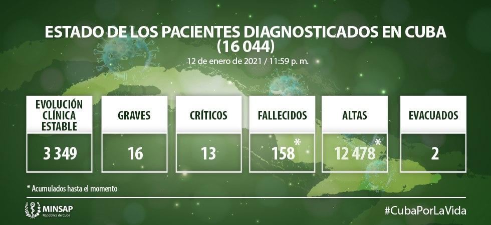 Cuba suma 550 nuevos casos de COVID-19, tres fallecidos y 226 altas médicas