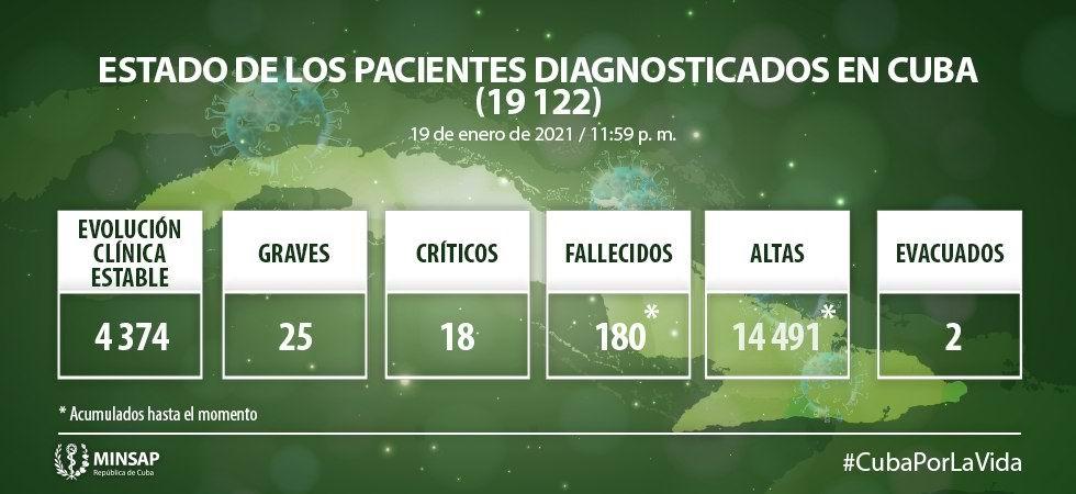 Cuba confirma 5 fallecidos y 349 nuevos casos positivos a la Covid-19