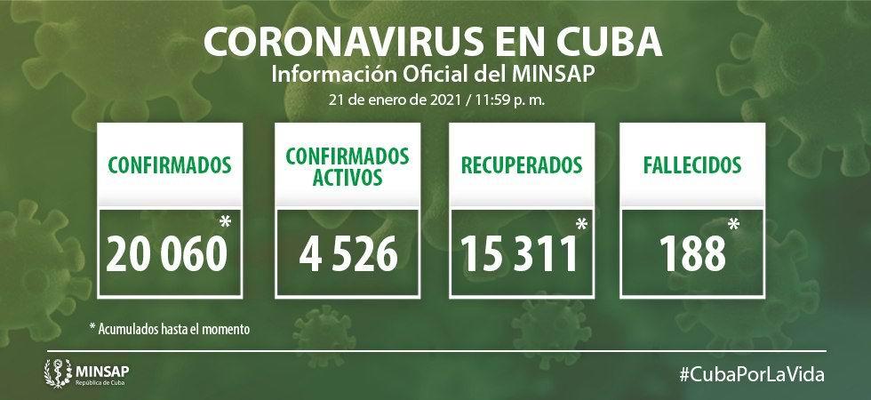 Covid-19 en Cuba: 530 nuevos casos y 4 fallecidos