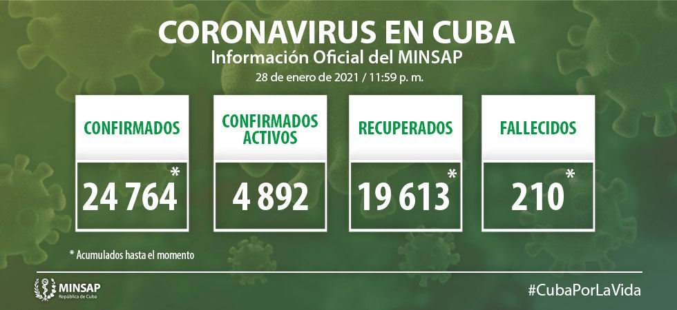 Cuba reports two COVID-19 deaths and  659 new cases