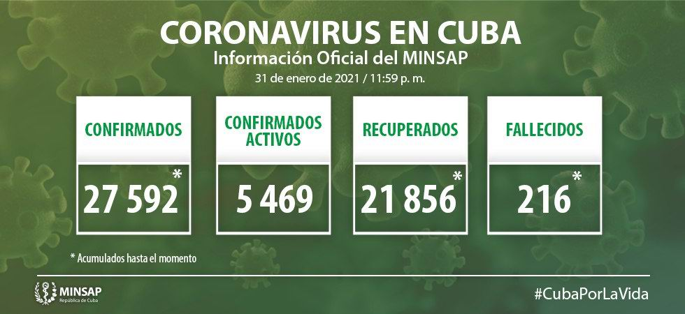Cuba reports 906 new cases of COVID-19, 2 deaths