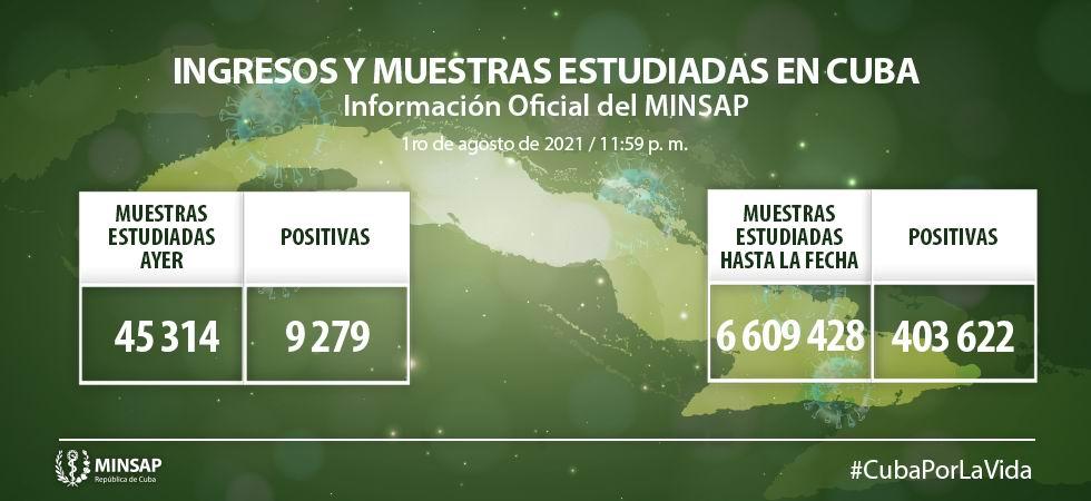 Cuba informa 9 279 nuevos casos de COVID-19 y 68 fallecidos