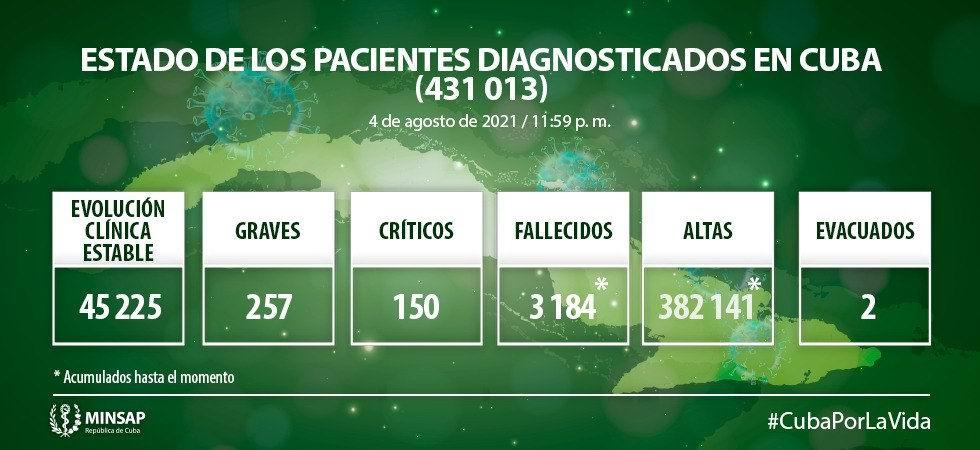 Lamenta Cuba el fallecimiento de 93 personas y confirma 8 399 nuevos casos positivos a la Covid-19