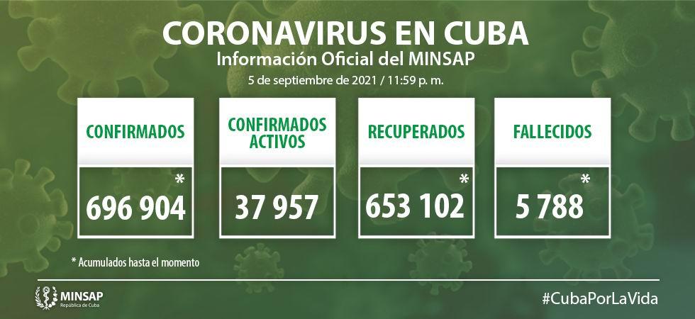 Covid-19 en Cuba: 7 230 nuevos casos y 85 fallecidos