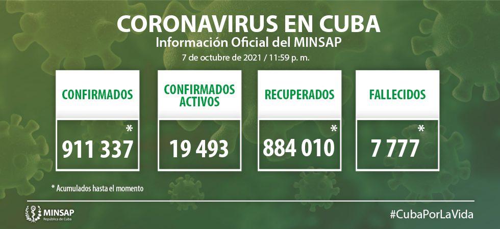 Reporta Cuba 3 396 nuevos casos de Covid-19 y 35 fallecidos