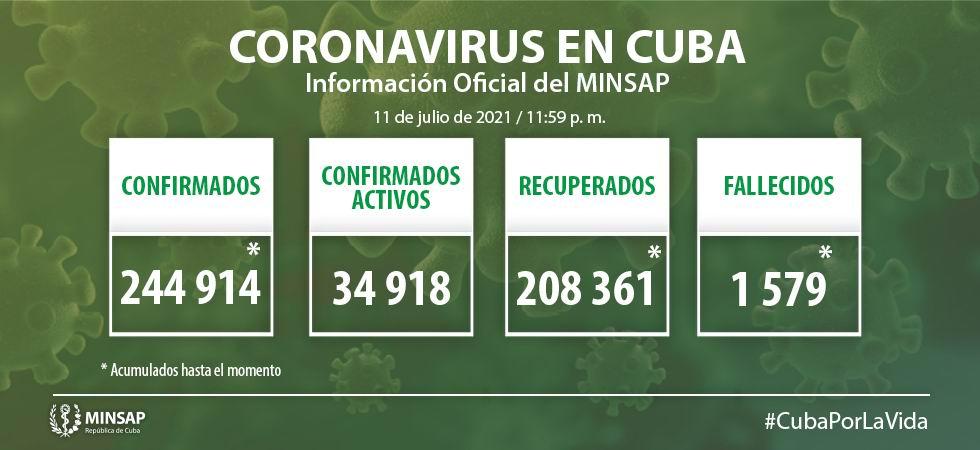 Cuba diagnostica 6 423 nuevos casos de COVID-19 y 42 fallecidos