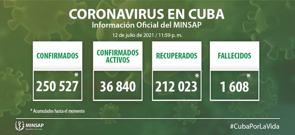 MINSAP informa 29 fallecidos y 5 613 nuevos casos de Covid-19 en Cuba