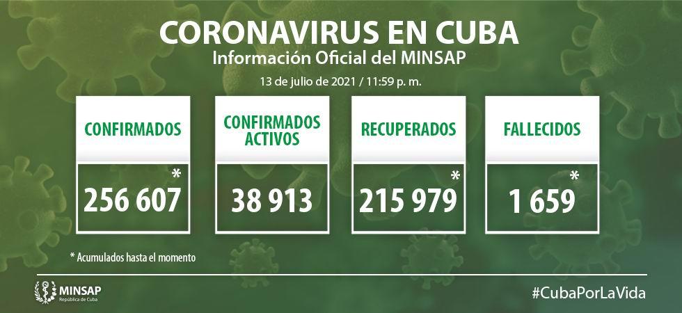 Reporta Cuba 6 080 nuevos casos de Covid-19 y 51 fallecidos (+Video)