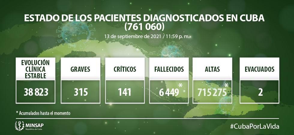 Cuba diagnostica 7 516 nuevos casos de COVID-19 y 76 fallecidos