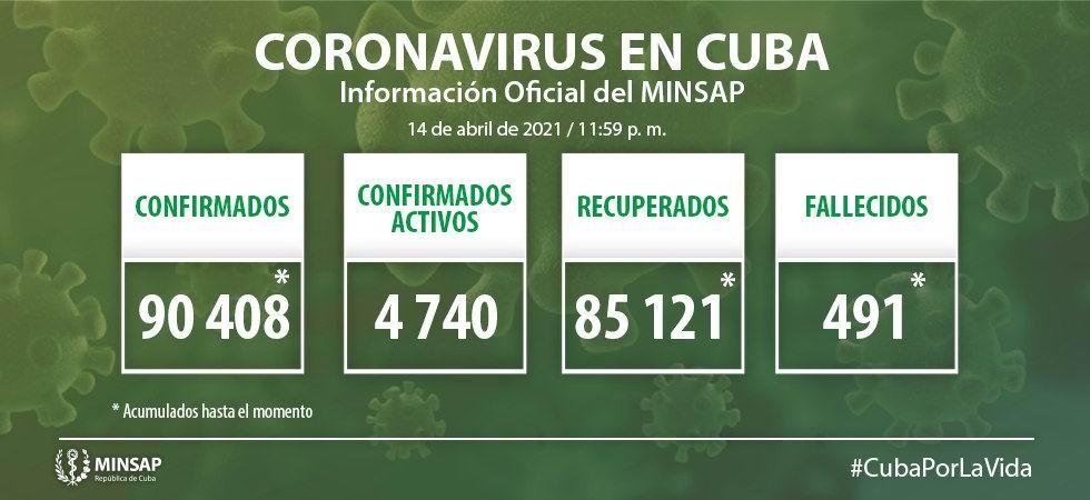 Informa Cuba mil 4 nuevos casos y 4 fallecidos por Covid-19