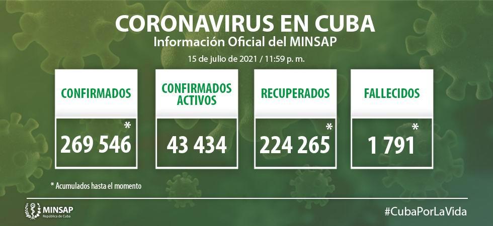 Covid-19 en Cuba: 6 460 nuevos casos de COVID-19 y 65 fallecidos