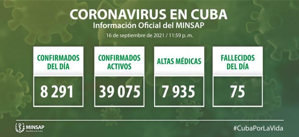Cuba suma 8 291 nuevos casos de COVID-19 y 75 fallecidos (+Video)