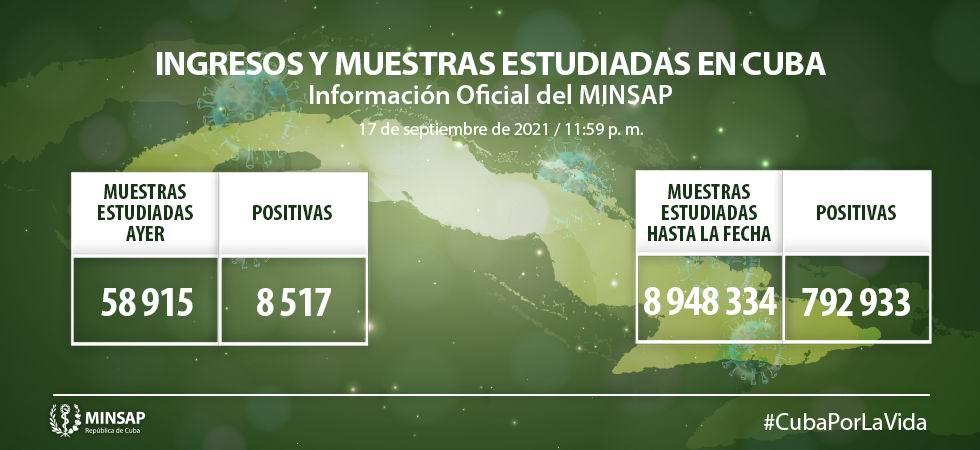 Cuba diagnostica 8 517 nuevos casos de COVID-19 y 57 fallecidos