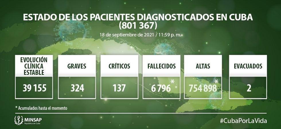 Cuba notifica 8 434 nuevos casos de Covid-19 y 63 fallecidos