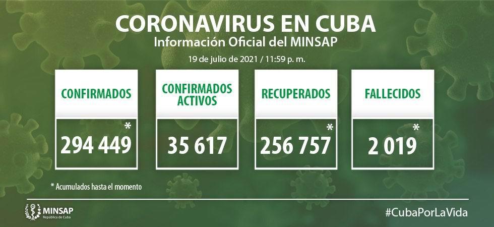 Lamenta Cuba fallecimiento de 53 personas y confirma 6 057 nuevos casos positivos a la Covid-19