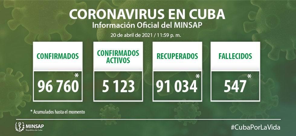 Cuba suma 1 006 nuevos casos de COVID-19 y nueve fallecidos